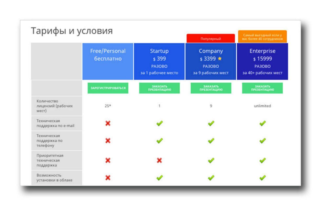 Разработчик crm систем модули для битрикс бесплатно скачать