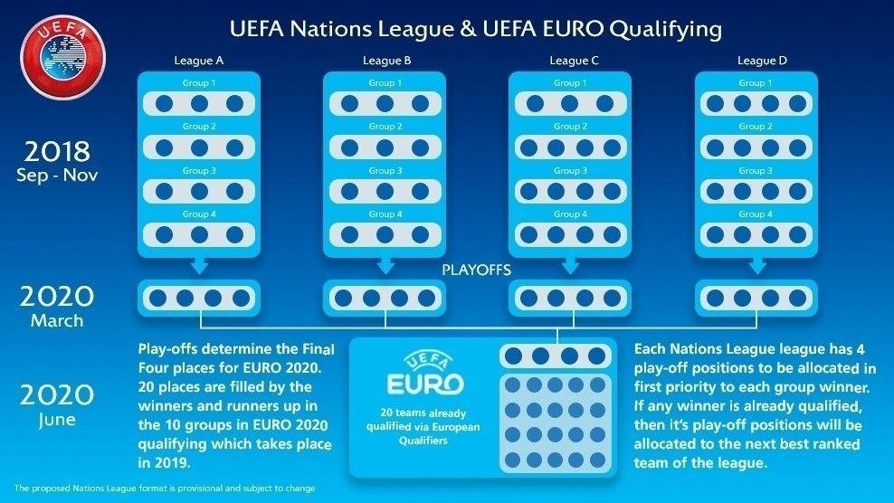 Ліга націй УЄФА