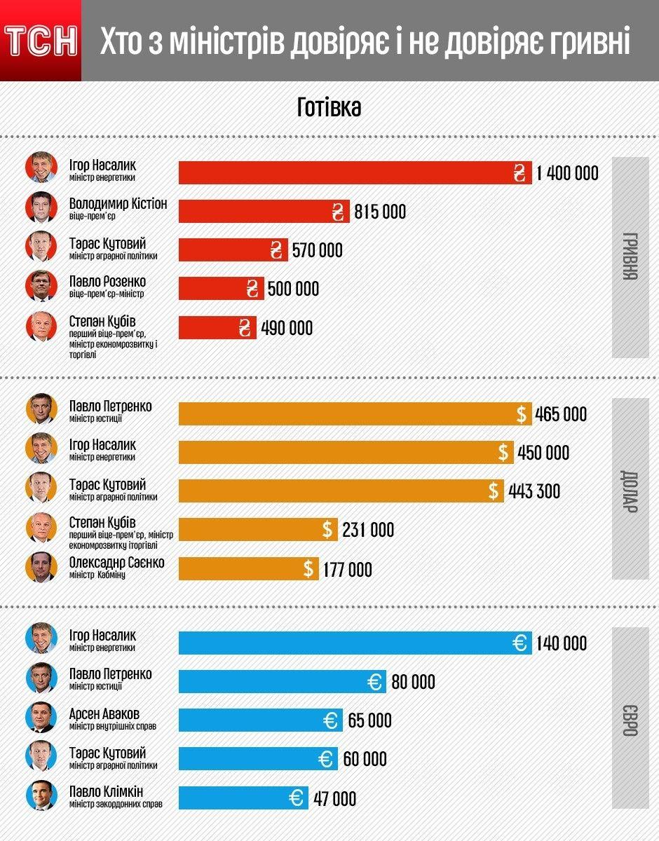 Інфографіка: наскільки міністри довіряють гривні (готівка)