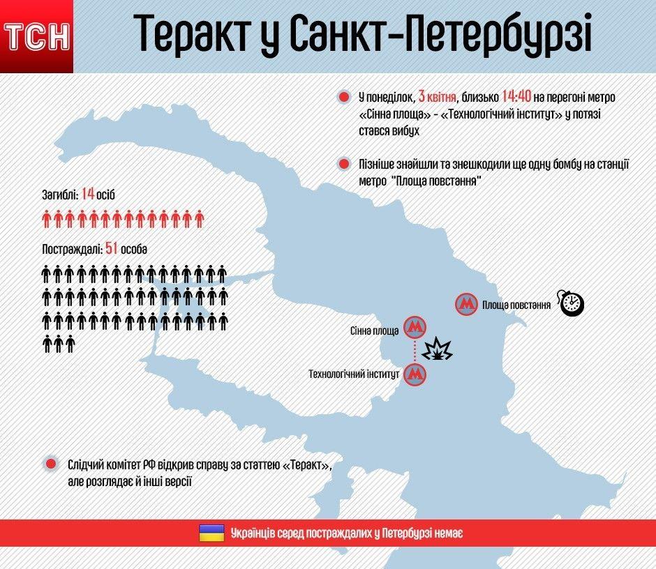 Теракт у Санкт-Петербурзі. Інфографіка
