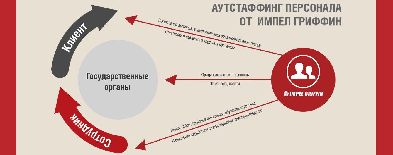 """""""Импел Гриффин""""_01"""