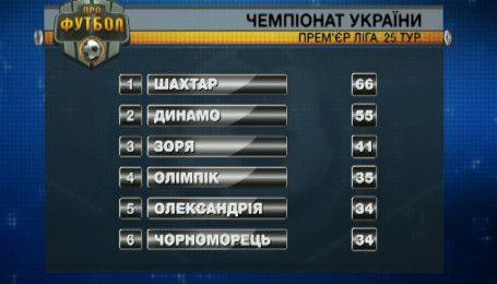 Итоги 25 тура чемпионата Украины и анонс следующих матчей
