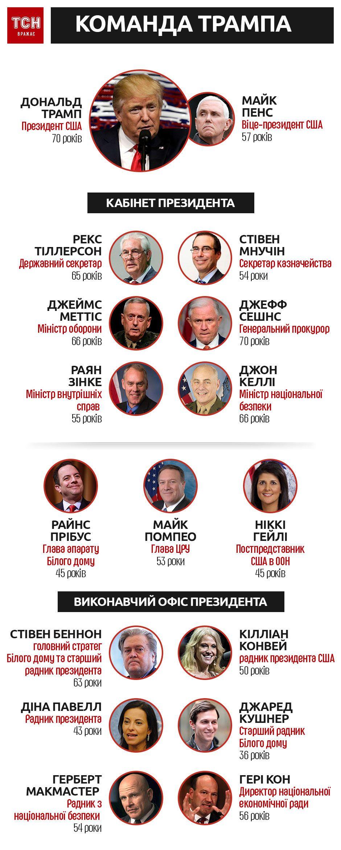 Команда Трампа, інфографіка