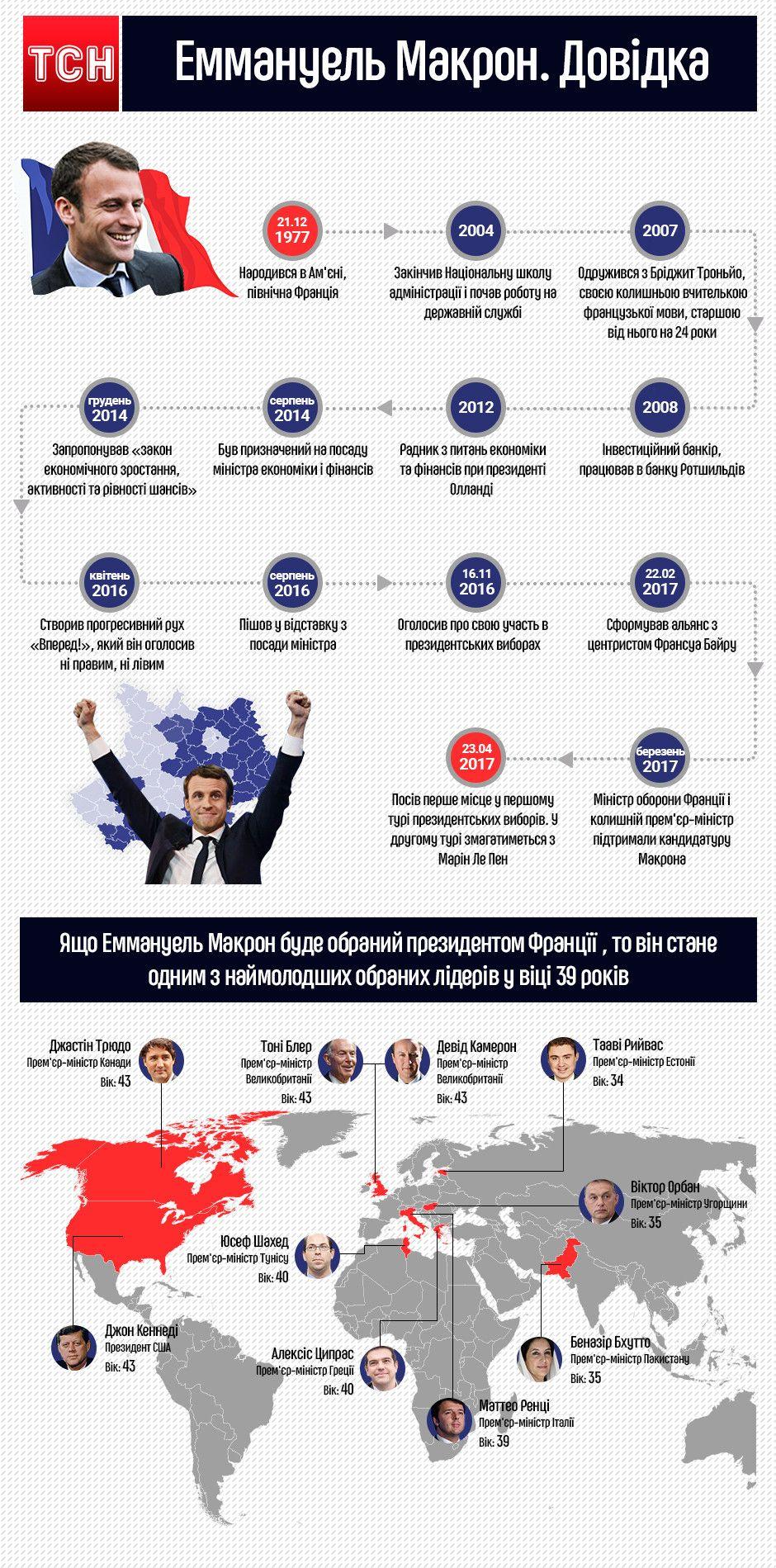 Довідка Еммануель Макрон, інфографіка