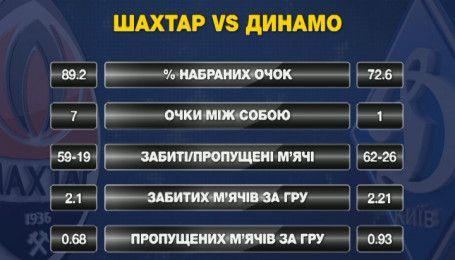 Динамо vs. Шахтар. Статистика сезону 2016/2017