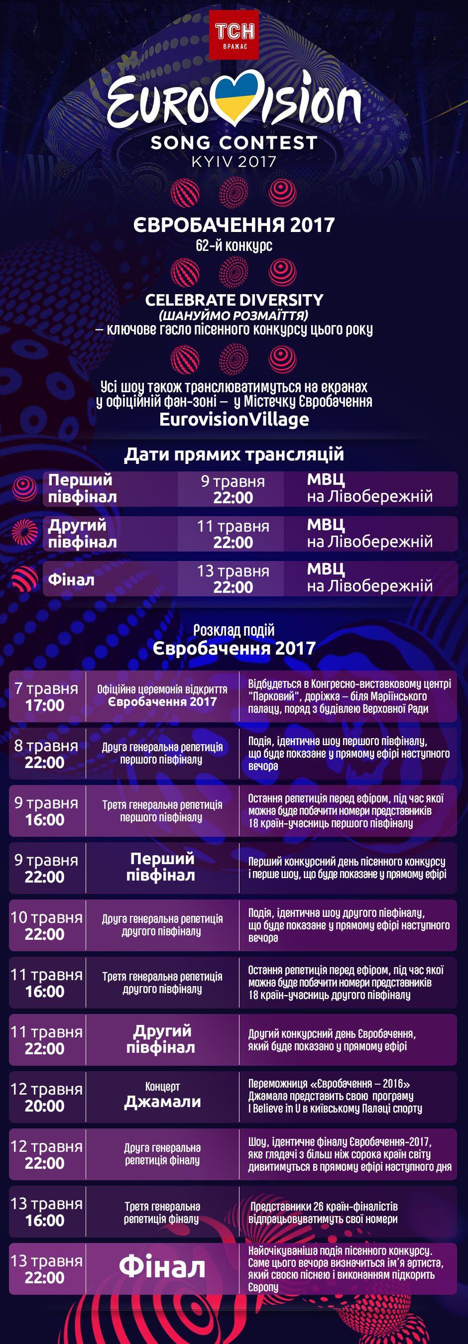 Євробачення інфографіка календар подій