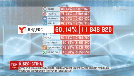 Реакция пользователей на запрет популярных в Украине российских соцсетей