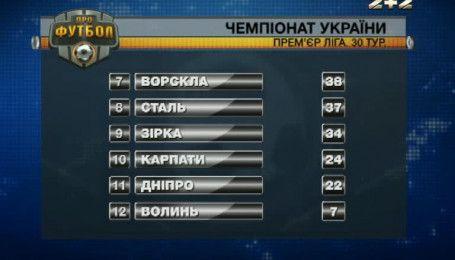Итоги 30 тура чемпионата Украины