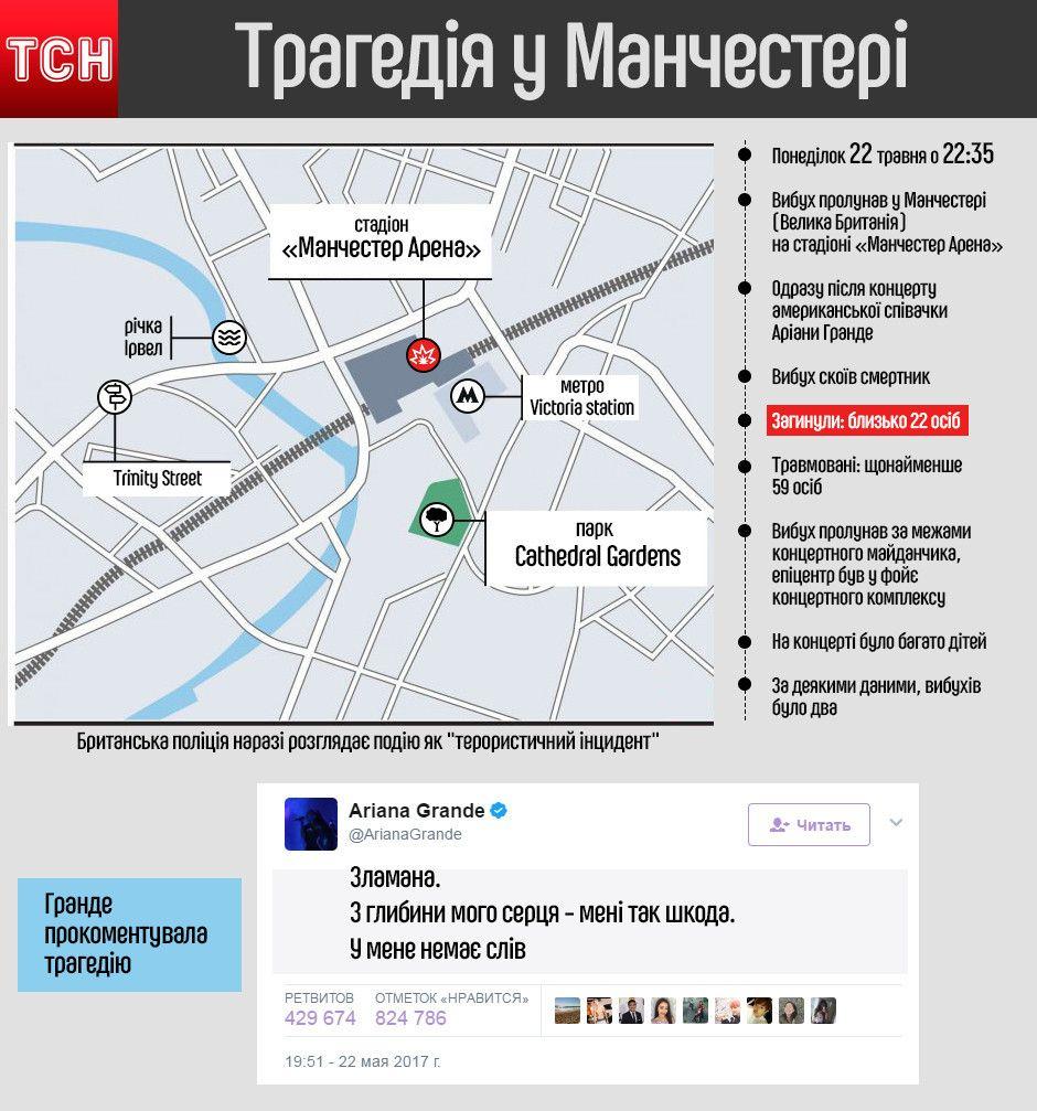 Теракт У Манчестері, інфографіка