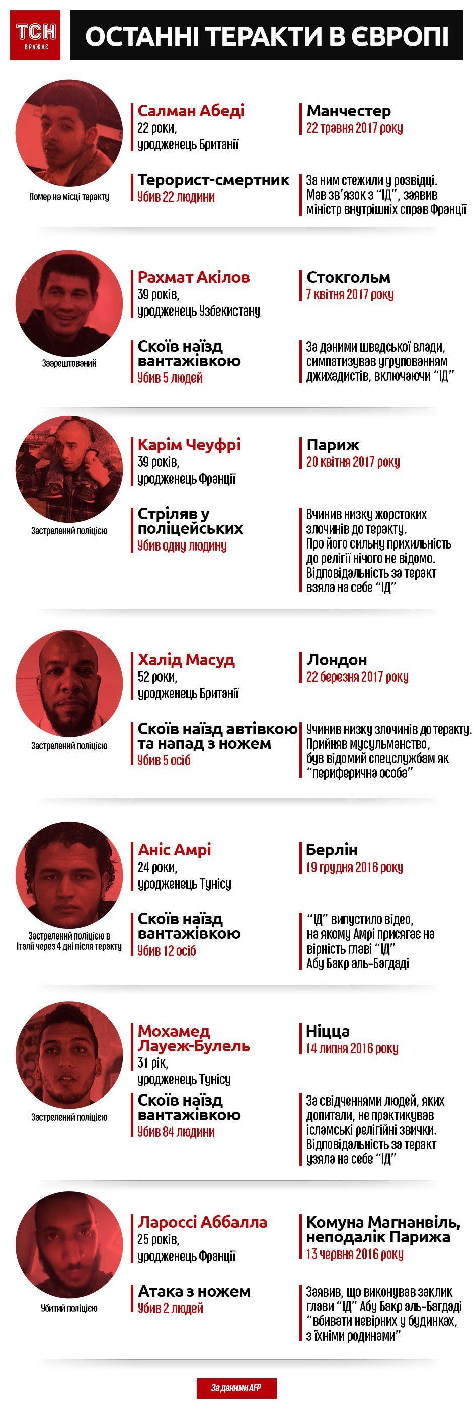 Виконавці останніх терактів в Європі, інфографіка