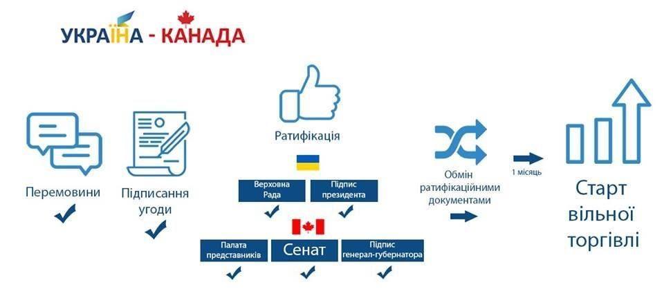 зона вільної торгівлі України з Канадою