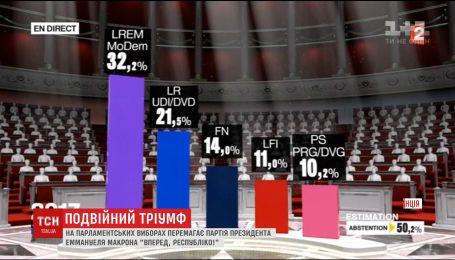 Двойной триумф: партия Макрона победила в первом туре на парламентских выборах