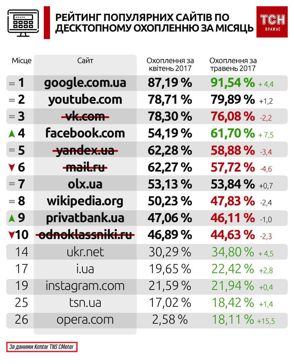 інфографіка по статистиці вконтакте, яндекс,ітд_2