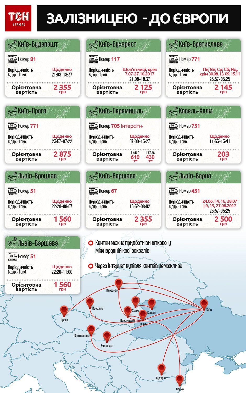 подорож потягом з України до Європи, інфографіка