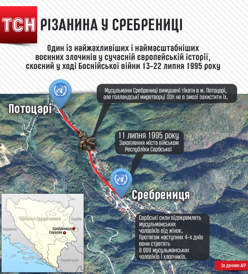 Різанина в Сребренице, інфографіка