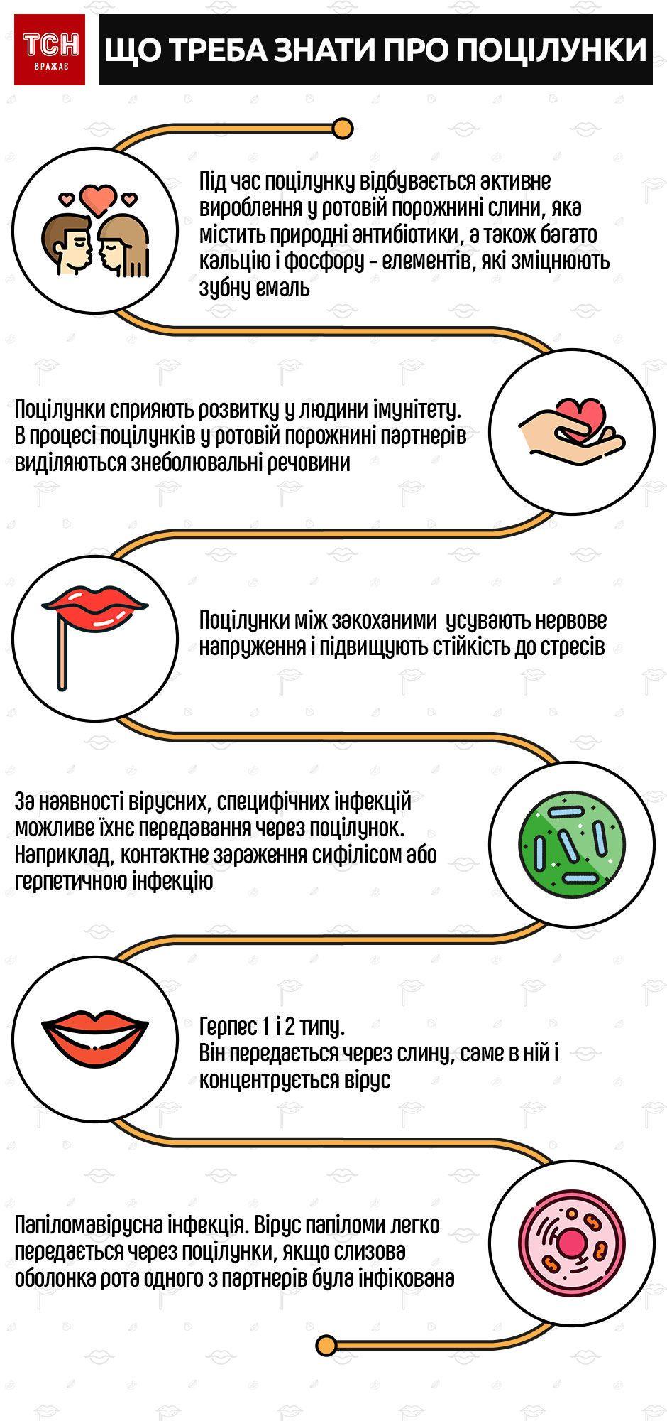 інфографіка поцілунки