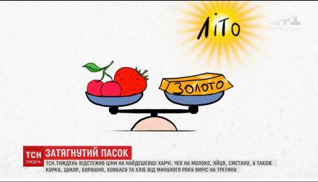 Средний чек украинца на базовые продукты от прошлого года вырос на треть