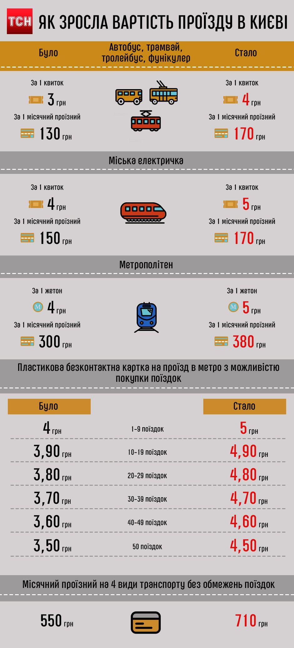 вартість проїзду у транспорті, інфографіка