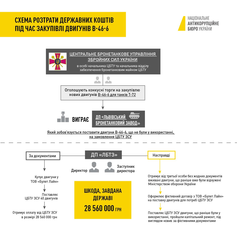 схема розтрати на Львівському бронетанковому заводі