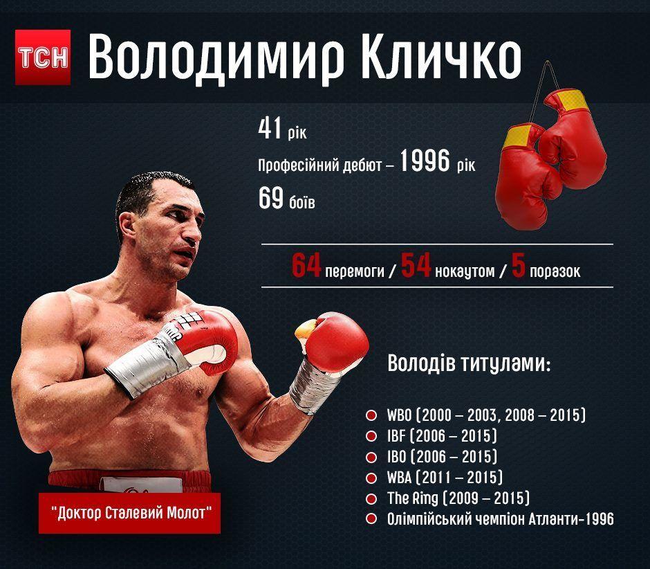 Володимир Кличко ІГ