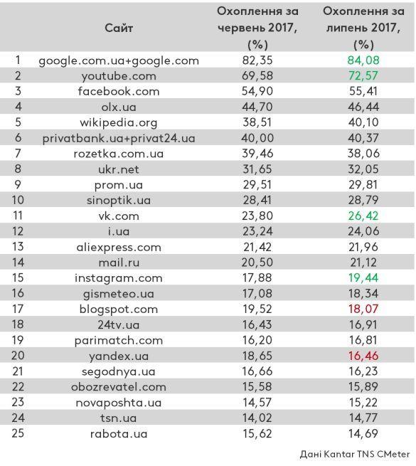 рейтинг сайтів за липень 2017