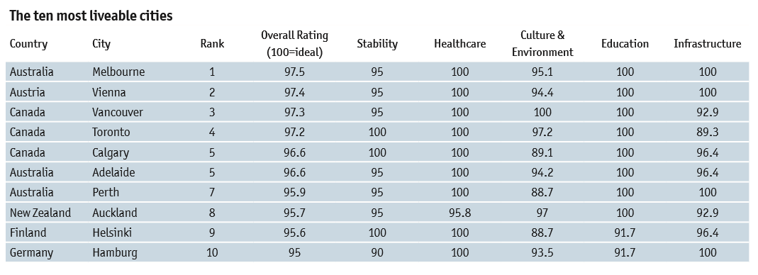 Рейтинг міст за рівнем життя The Economist _3