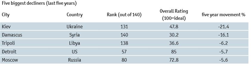 Рейтинг міст за рівнем життя The Economist _1