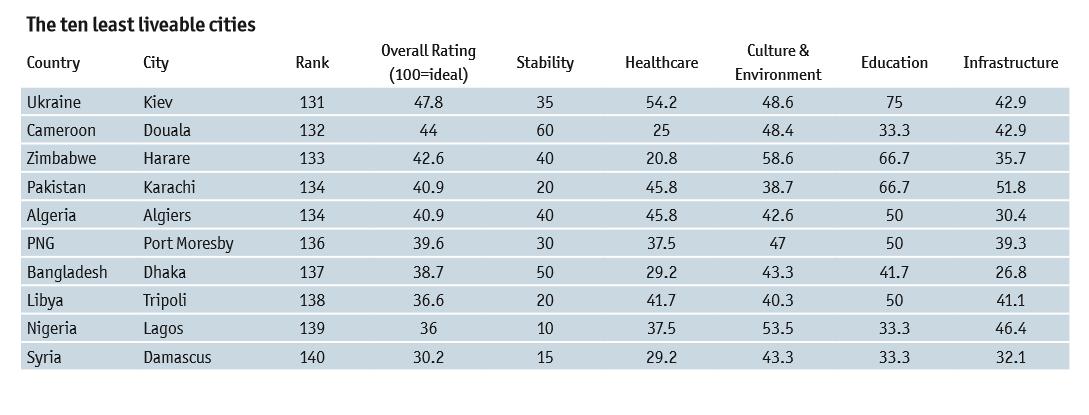 Рейтинг міст за рівнем життя The Economist _2