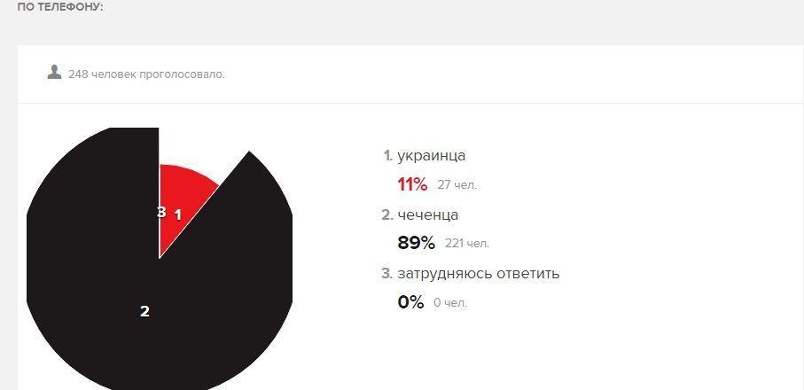 Опитування Ехо Москви про українців і чеченців