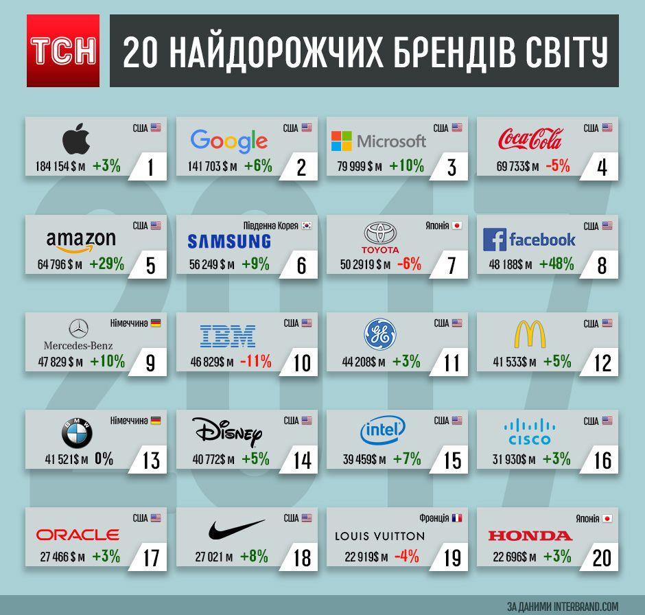найдорожчі бренди світу-2017, інфографіка