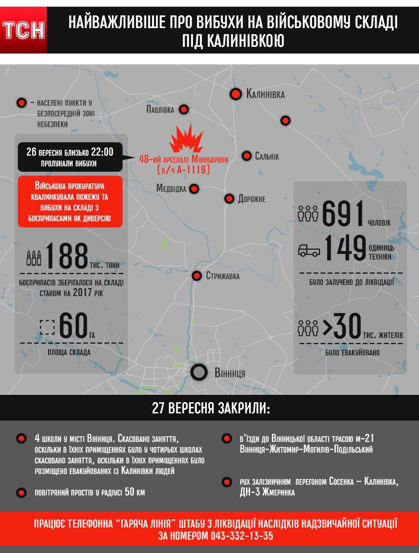 Найважливіше про вибухи на військовому складі під Калинівкою, інфографіка