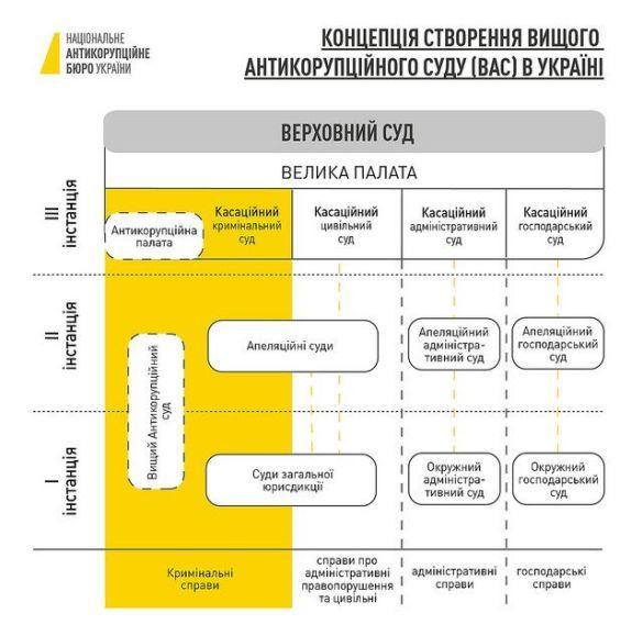 концепція створнення антикорупційного суду