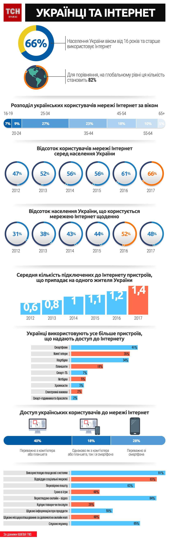 українці та інтернет, інфографіка