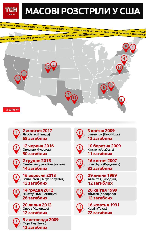 стрілянина в Лас-Вегасі, інфографіка, масові розстріли