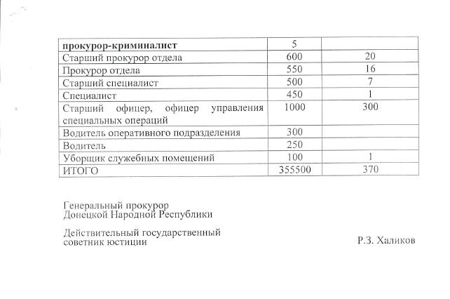 Документи по екс-генпрокурору ДНР Равілю Халікову_5