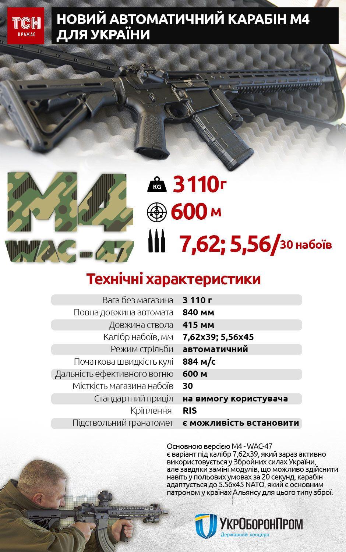 M4, WAC-47, інфографіка