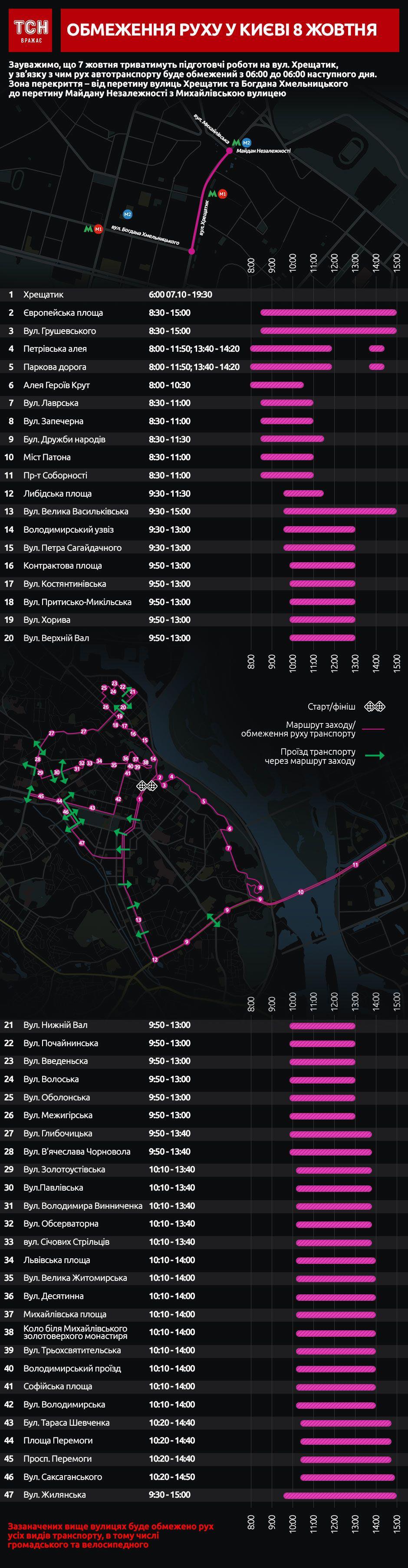 перекриття руху у Києві 8 жовтня, інфографіка