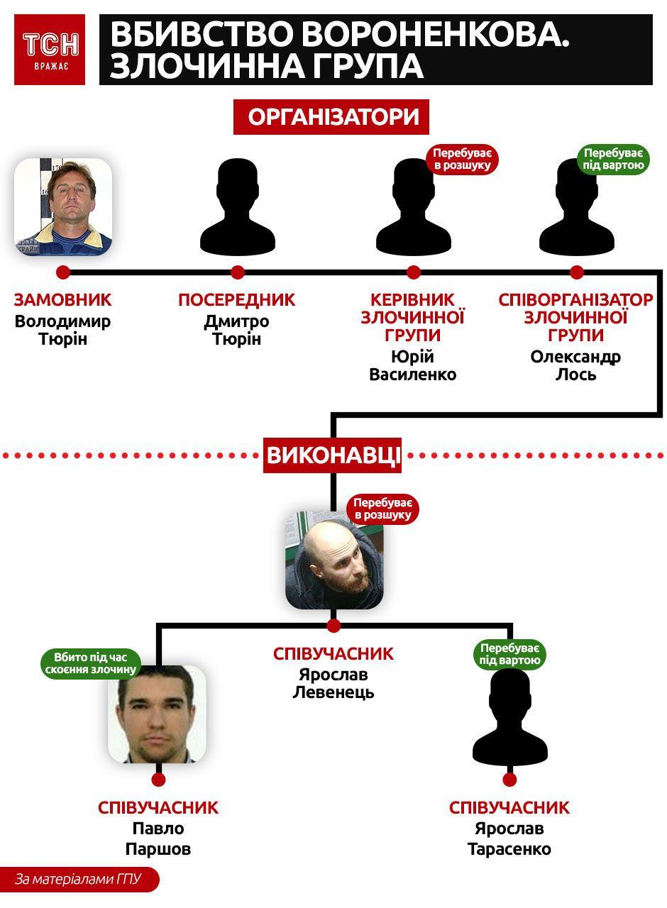 Схема вбивства Вороненкова