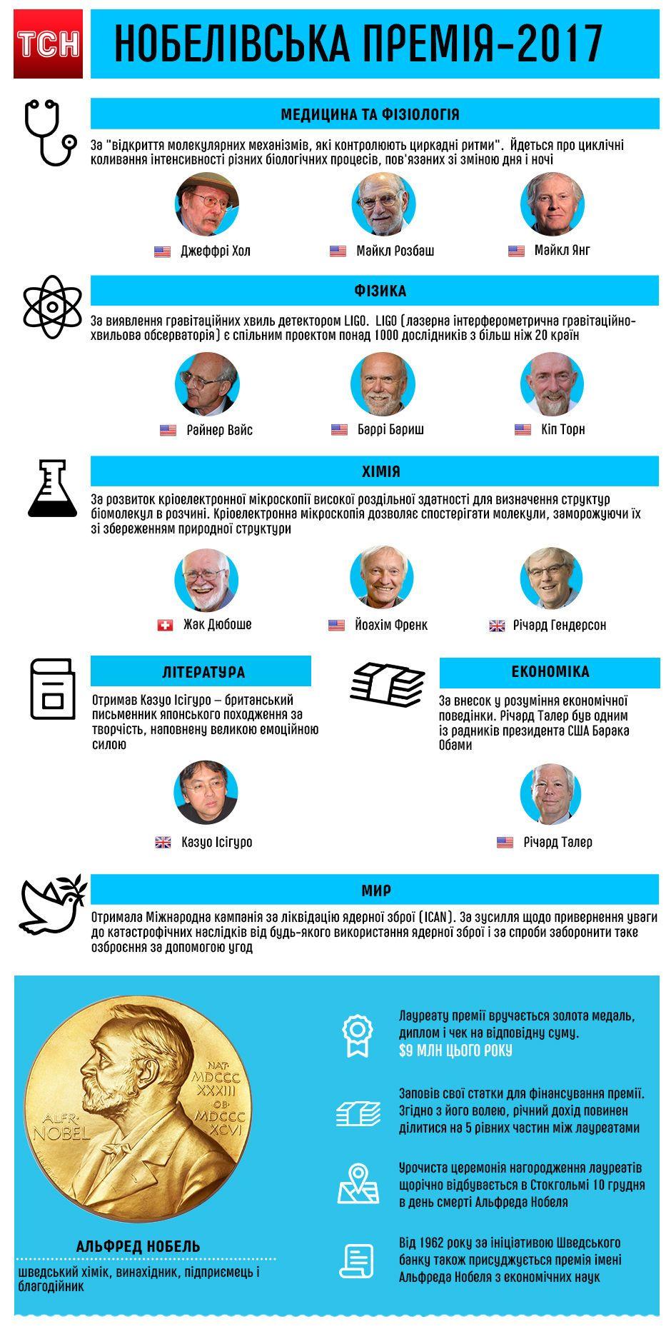 Нобелівська премія 2017. Інфографіка