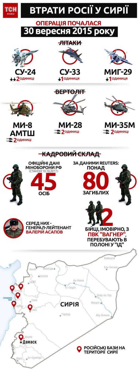 втрати Росії у Сирії, інфографіка