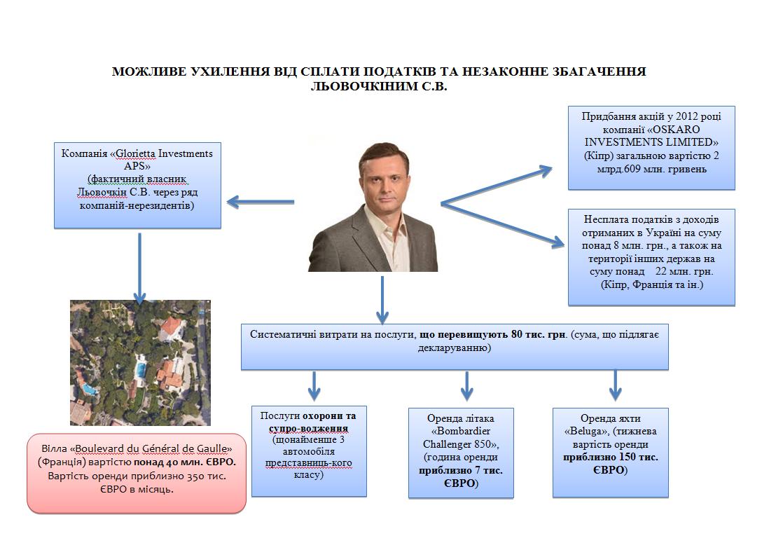 Схема збагачення Льовочкіна