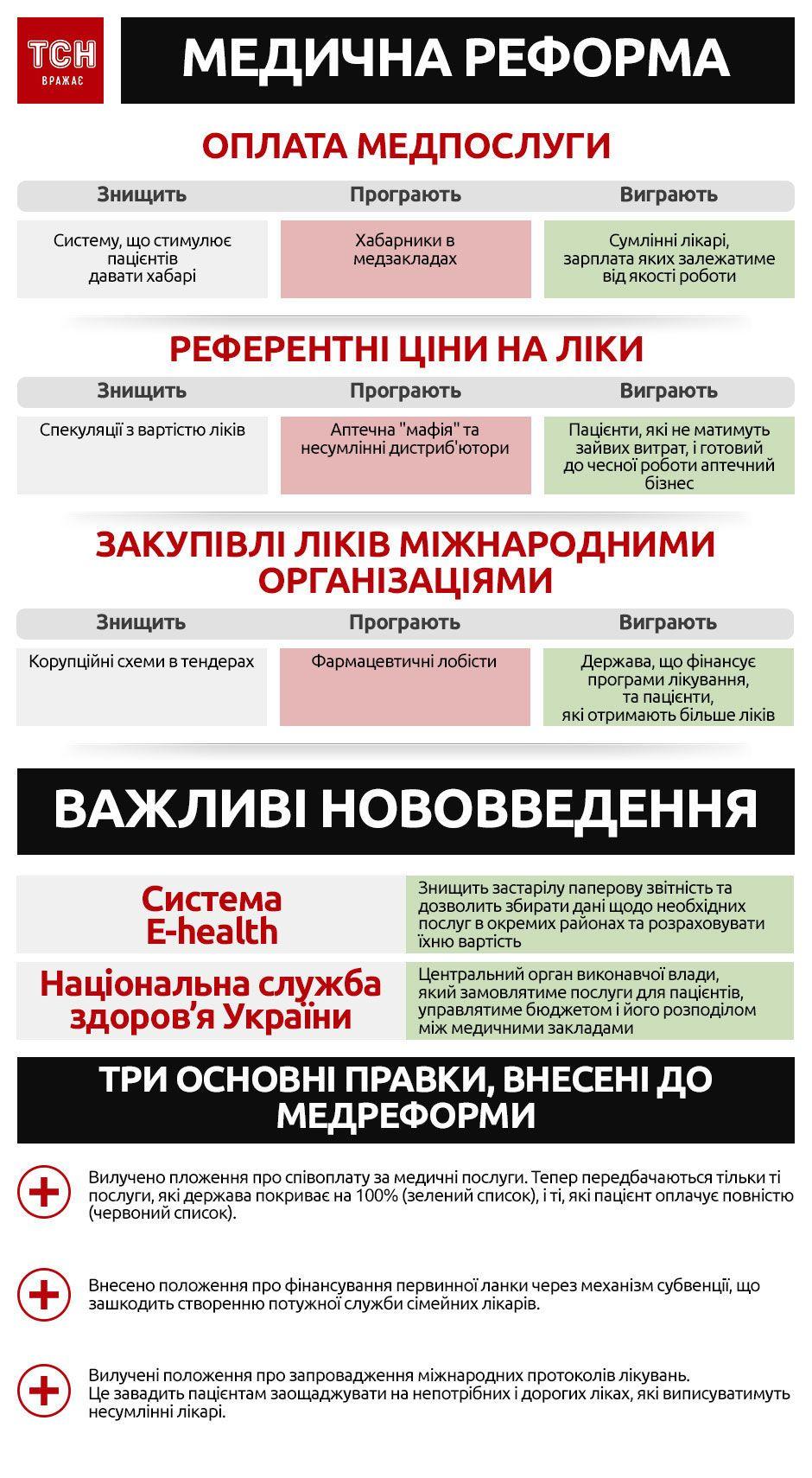 Медреформа, інфографіка