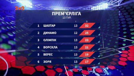 Защитник донецкого Олимпика забил самый крутой гол 12 тура