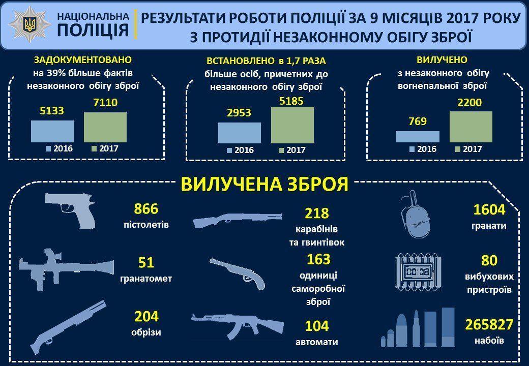 статистка поліції про зброю