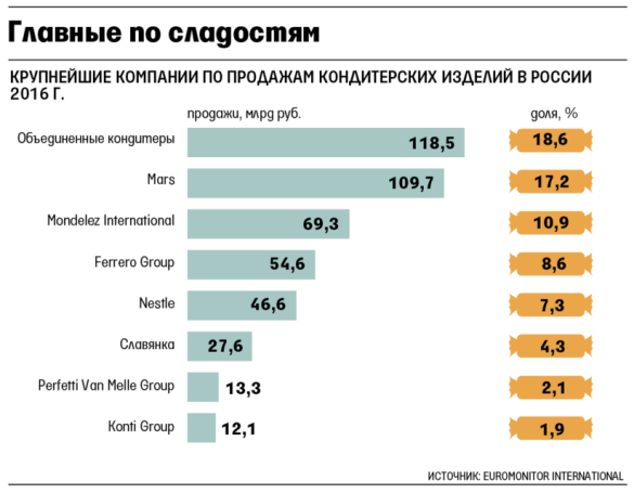 кондитерський бізнес в Росії