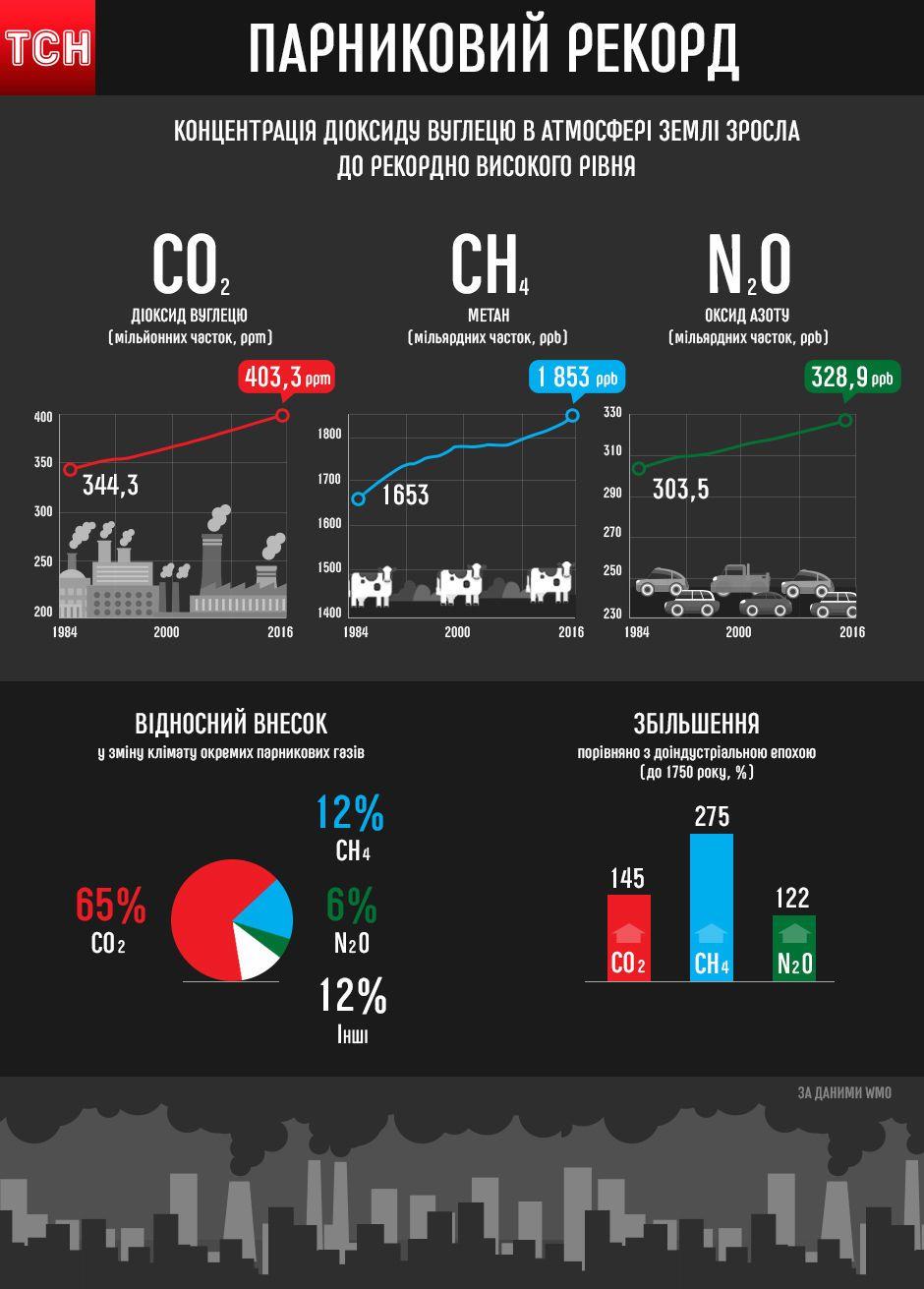 забруднення планети, інфографіка