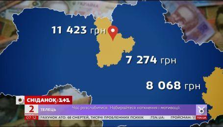 В яких регіонах України найвищі зарплати