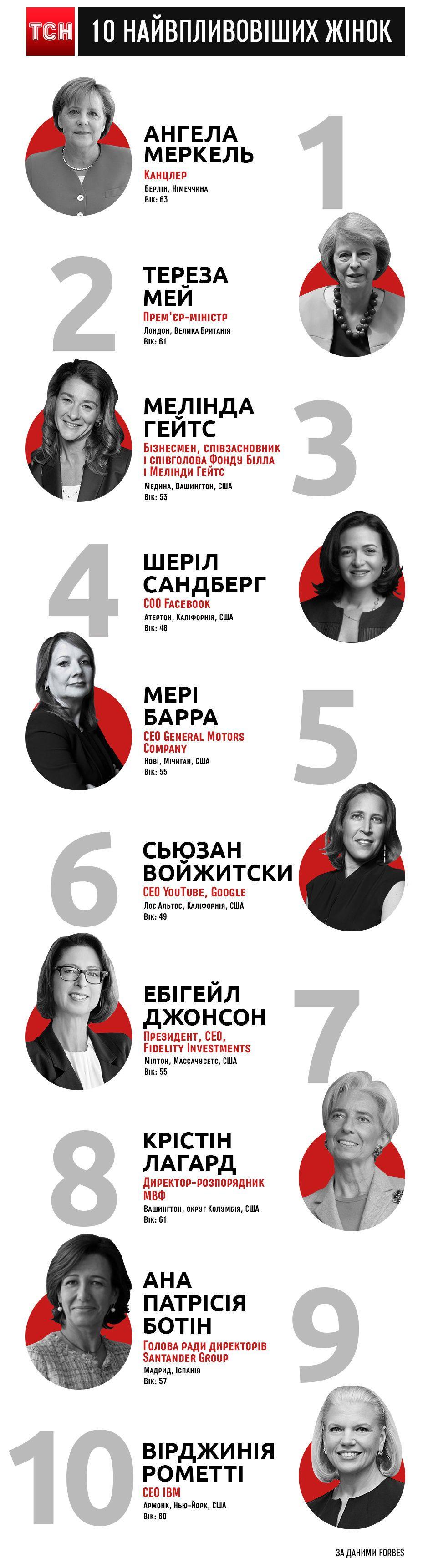 найвпливовіші жінкі від Forbes, інфографіка