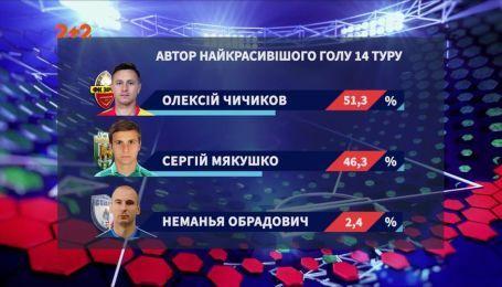 Автором самого красивого гола 14-го тура стал футболист Зирки