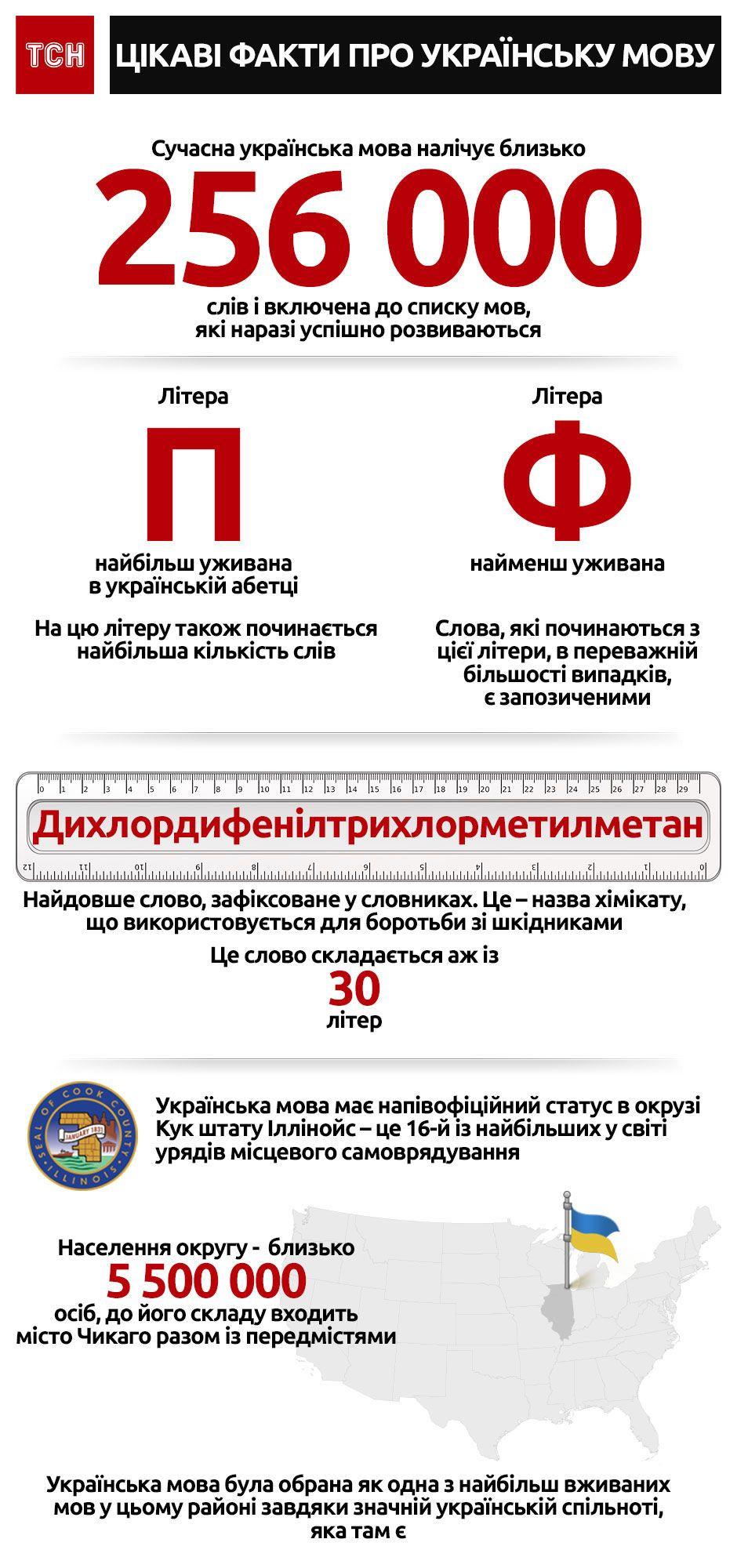 Українська мова. Інфографіка